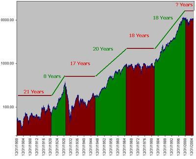 100_year_dow_bull_bear_periods