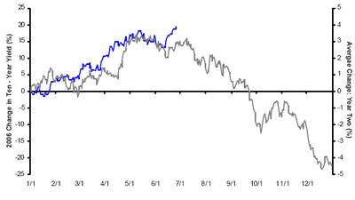 10_year_bond_change_4_year_cycle