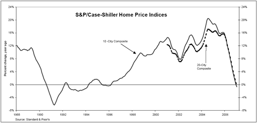 Caseshiller_home_price_indices