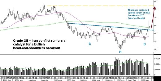 Oilbreakout