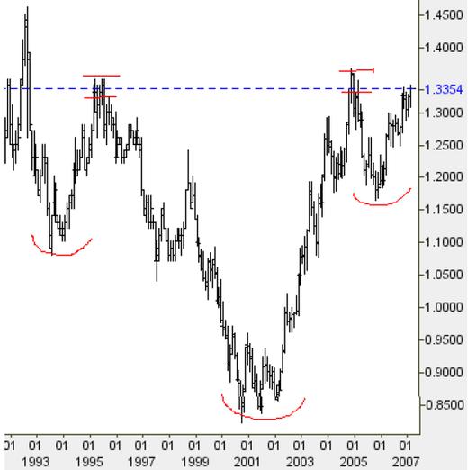 Euro_v_dollar