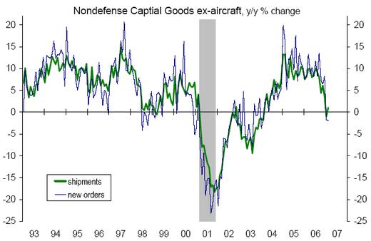 Nondefense_cap_goods