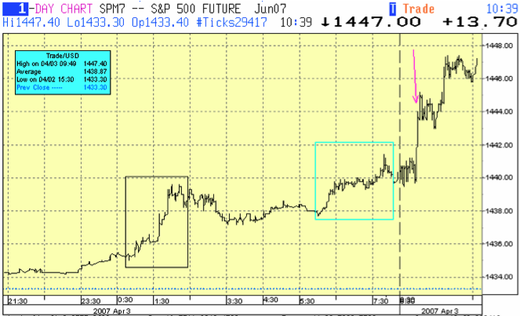 Spm_tick_chart
