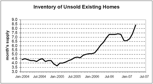 Inv_unsold_houses