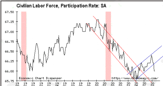 Labor_force_particpation_rate