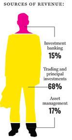 Financialfirms