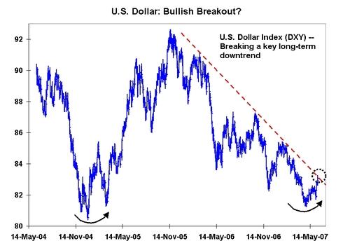 Dollarbreakout