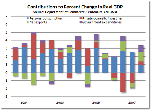 070727_gdp_contributions