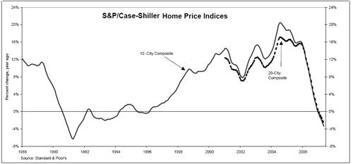 Case_shiller_housing_index_731