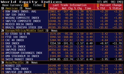 World_indices