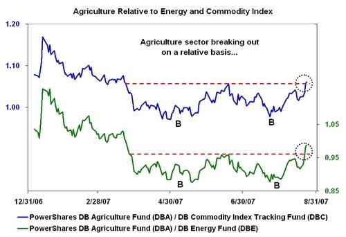Agriculturebreakout
