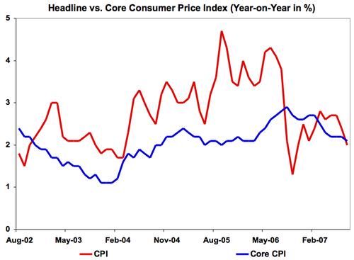 5_year_headline_vs_core
