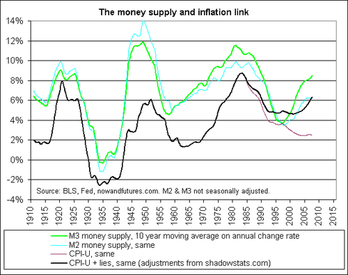 M2m3_cpi_money_supply_and_inflation
