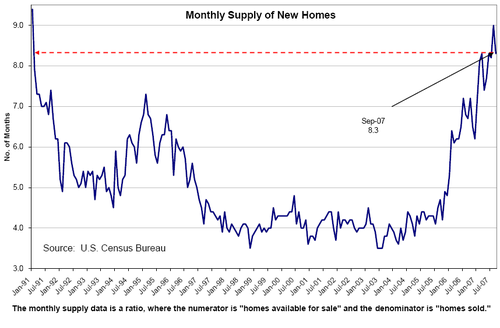 Monthly_supply_of_homes