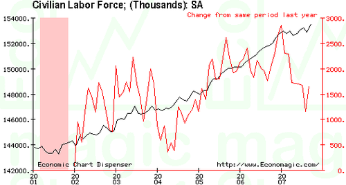 Labor_force_oct_07_2