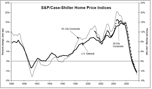 Sp_case_shiller_september_2007