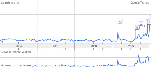 Trend_history_recession