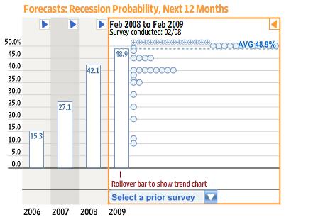 Econ_recession_forecast