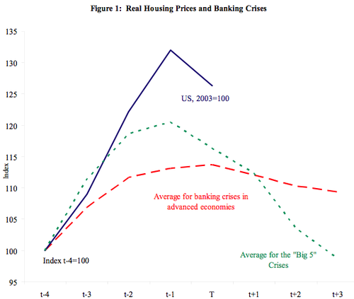 Real_housing_prices