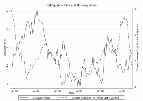 Delinq_and_housing_prices