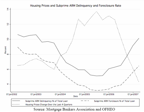 Housing_prices_and_subprime_arm_del