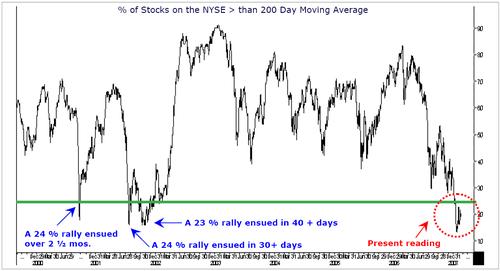 Nyse_stocks_200_day_ma