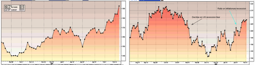 Crb_gs_chart