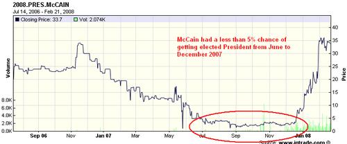 Mccain_chart