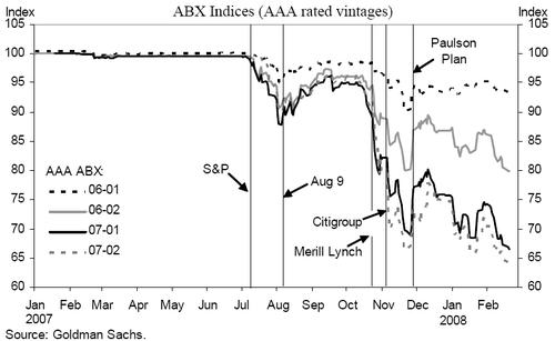 Abx_indices_2