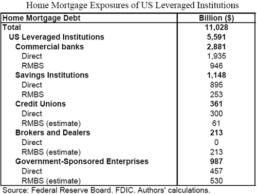 Mortgage_exposure_2