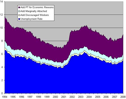 Unemployment_trends_2
