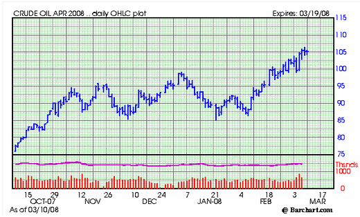 Crude_april_08