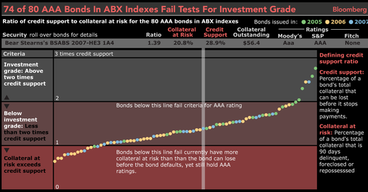 Aaa_bonds_in_abx_fail