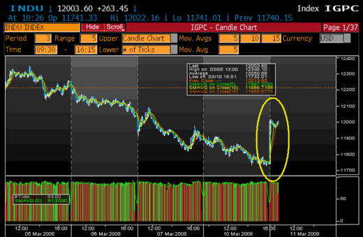 Dow_5_day_3_minute_chart
