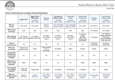 Fed_lending_chart