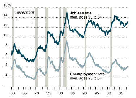 Jobless_vs_unemployed