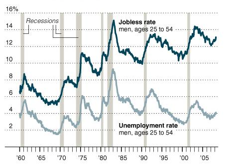 Jobless_vs_unemployed