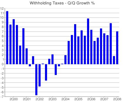 Withholding_taxes_quarter_over_quar