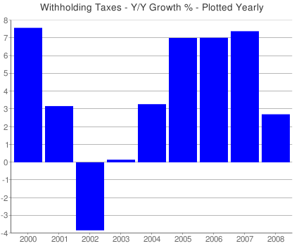 Withholding_taxes_yearly_growth