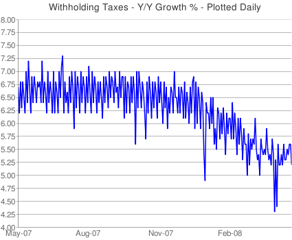 Withholding_taxes_yy_daily_growth