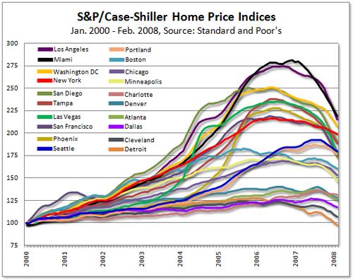 080429_case_shiller_indices