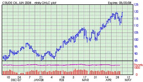Crude_oil_jun_futures