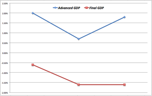 Advanced_final_gdp