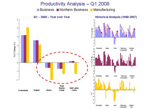 Productivity_2bq108