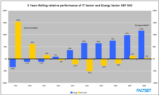 5_year_perf_energy_it