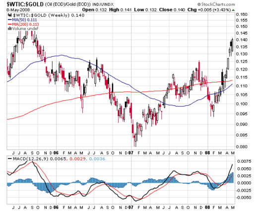 Wtic_gold