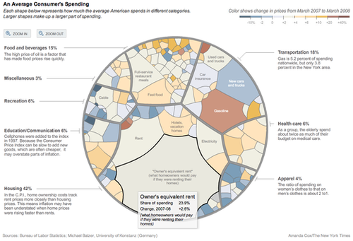Cpi_average_consumer_spending