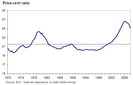 Price_to_rent_ratio