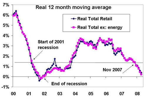 Retail_recession