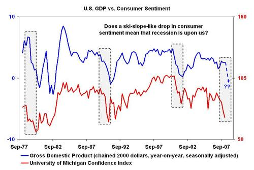 Gdpconsumersentiment